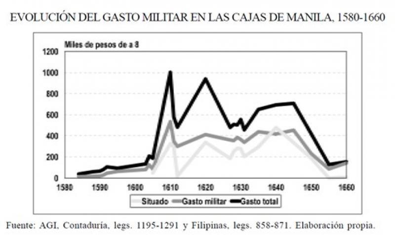Sistema de socorro Imperial. La evolución del gasto militar en las cajas de Manila, 1580-1660.jpg