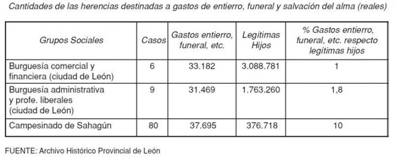 Cantidad de las herencias destinadas a la religiosidad. Sahagún y la ciudad de León en el siglo XVIII.jpg