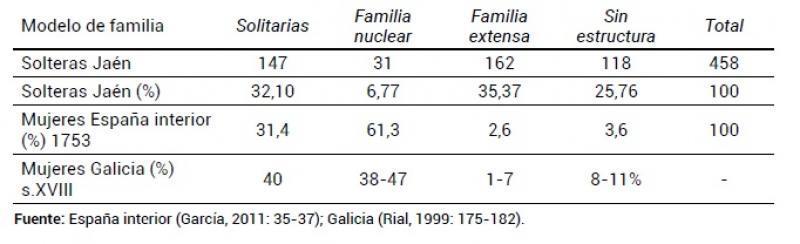 Hogares encabezados por mujeres. España. Siglo XVIII.jpg