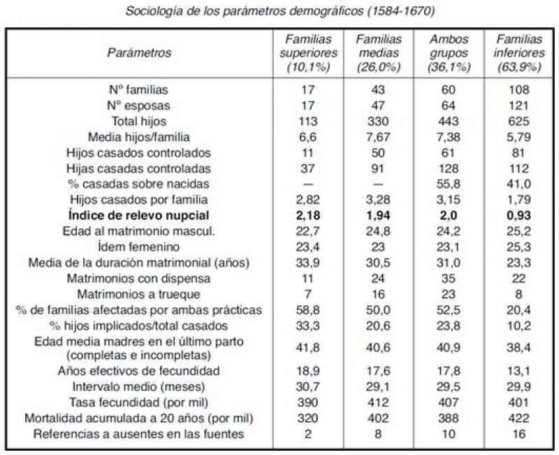 Configuración de los parámetros demográficos del hogar diferenciado en un modelo noratlántico (1584-1670).jpg