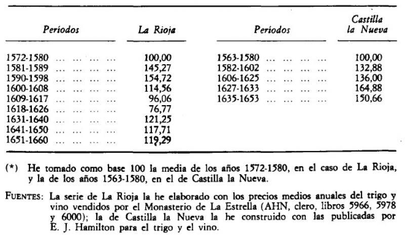 Precios del trigo y precios del vino en la España del siglo XVII (medias anuales expresadas en números índice.jpg