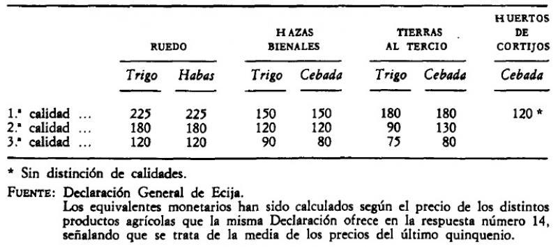 Rentabilidad de la tierra en Écija (Sevilla) a mediados del siglo XVIII (en reales por fanega cultivada).jpg