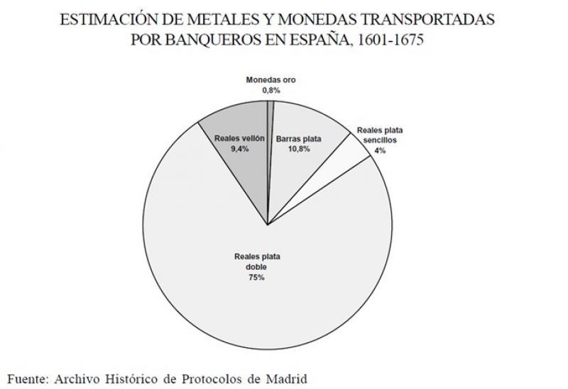 Estimación de metales y monedas transportadas por banqueros en España entre 1601 y 1675.jpg