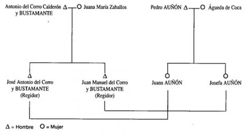 Genealogia_de_hidalgos_familia_CorroBustamante.jpg