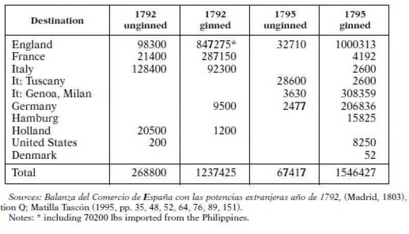 Exportación de algodón crudo desde España (en libras).jpg