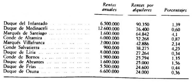 Grandes de España. Ingresos anuales (1808) e ingresos por rentas inmobiliarias en reales (1749–1770).jpg