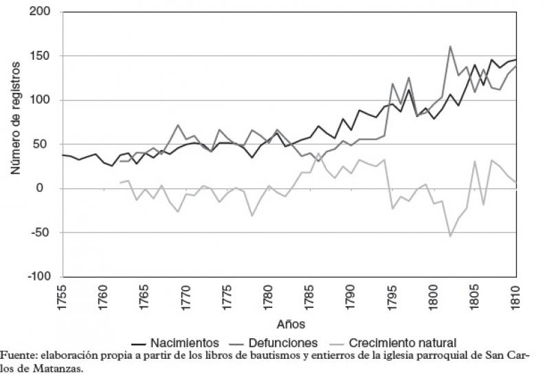 Evolución de los nacimientos, defunciones y crecimiento natural de la población negra de Matanzas (1755–1810).jpg