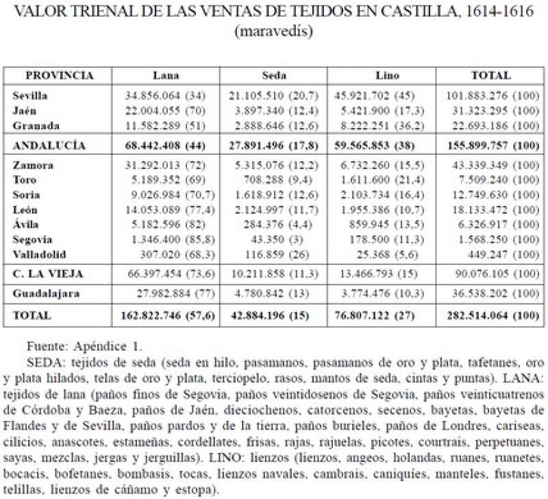 Valor de las ventas de tejidos en Castilla, 1614-1616.jpg