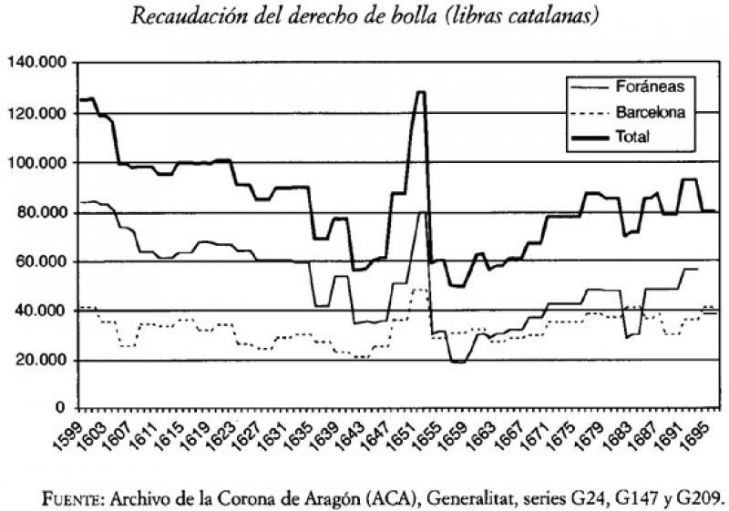 Recaudación del derecho de bolla en Barcelona, 1599-1695.jpg