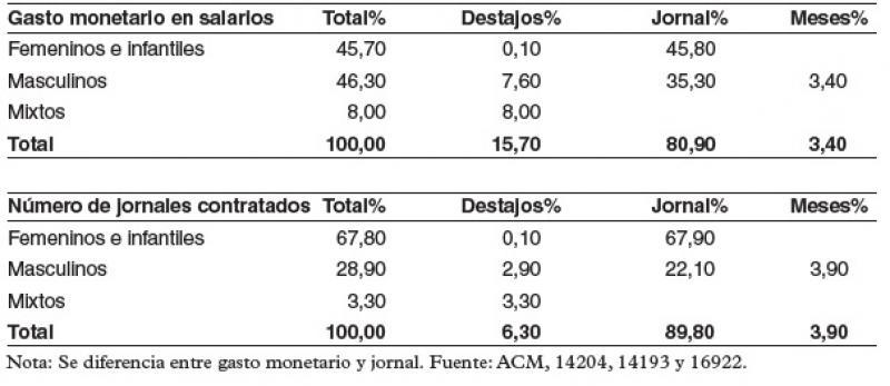 Modalidades contractuales de la mano de obra de S'Estorell, 1658–1673, 1674–1675 y 1677–1680.jpg