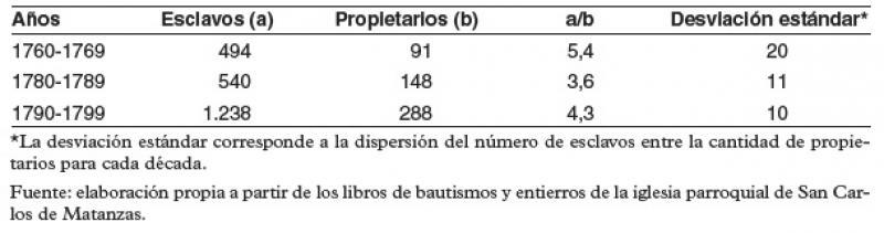 Cantidad media de esclavos bautizados por propietario y desviación estándar para las décadas de 1760, 1780 y 1790.jpg