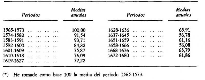 La producción de pan en el arzobispado de Toledo (medias anuales expresadas en números índice).jpg
