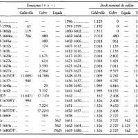 Emisiones de vellón y stock nominal de vellón en circulación en España (en millones de maravedíes), 1596–1680.jpg