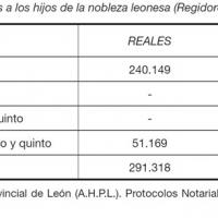 Herencia de bienes libres a los hijos de la nobleza leonesa (Regidores de la ciudad de León).jpg