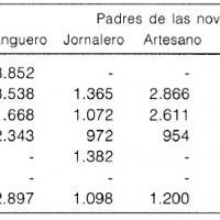 Precios medios de las dotes estimadas en la Baja Extremadura (reales de vellón constantes (base 1000 = media 1601–1625)).jpg