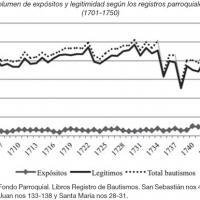 Evolución del volumen de expósitos y legitimidad de Antequera, Málaga, entre 1701 y 1750.jpg