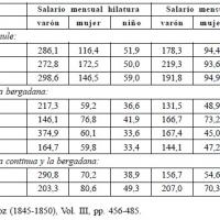 Salarios mensuales en la hilatura y el tejido en Cataluña según el tipo de hilatura, en 1841 (reales de vellón).jpg