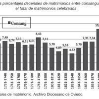 Evolución de matrimonios consanguíneos sobre el total en Asturias entre 1701 y 1900.jpg