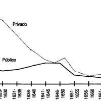 Evolución real de la llegada de metales preciosos a España registrados, 1621–1675 (ducados).jpg