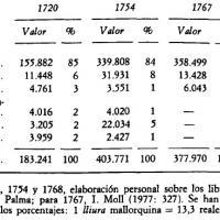 Exportaciones por el Puerto de Palma de Mallorca, 1720–1768.jpg