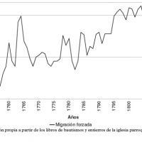 Serie anual de entradas por inmigración de esclavos africanos en Matanzas, 1755–1810.jpg