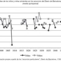 Edades medias de los niños y niñas sirvientes en los anuncios del Diario de Barcelona (1795-1849).jpg