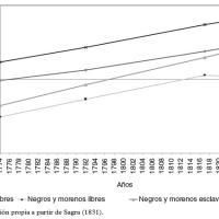 Evolución de la población por grupos sociorraciales en Cuba, 1774–1827.jpg