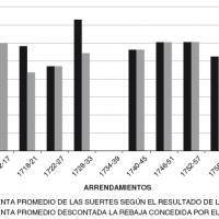 Evolución de la tasa de la renta de las suertes de la dehesa de La Laguna (1712–1769).jpg