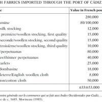 Productos textiles ingleses importados al puerto de Cádiz en 1685.jpg