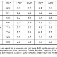 Fases y geografía del envejecimiento en España, 1787–1910.jpg
