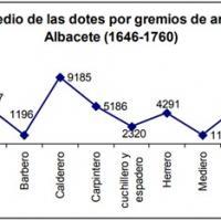 Valor_medio_dotes_matrimoniales_Albacete.jpg