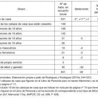 Número de habitantes seculares en Villamayor de Calatrava (Ciudad Real), 1752.jpg