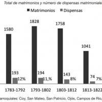 Matrimonios y dispensas matrimoniales en el Reino de Murcia, 1773-1832.jpg