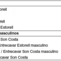Ratios salariales entre labores y brecha de género en los predios de S'Estorell y Son Costa (1658–1680).jpg
