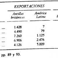 Comercio de Gran Bretaña con sus colonias antillanas y América Latina durante el siglo XVIII (en miles de libras).jpg