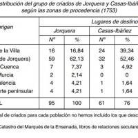 Distribución del grupo de criados en Jorquera y Casas Ibáñez según las zonas de procedencia (Albacete, 1753).jpg