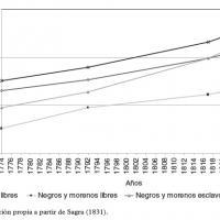 Evolución de la población por grupos sociorraciales en Matanzas (Cuba), 1774–1827.jpg