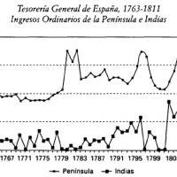 Ingresos ordinarios de la Península e Indias para la Monarquía Hispánica, 1763-1811.jpg