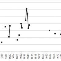 Importaciones de vino por el puerto de Londres, 1600–1696 (en toneladas).jpg