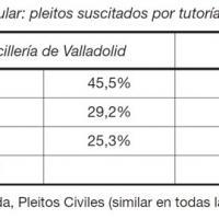 Cantidad de pleitos por tutorías y curadurías en las Chancillerías de Valladolid y Granada. Siglos XVI-XVIII.jpg