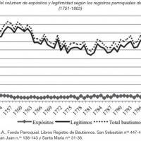 Evolución del volumen de expósitos y legitimidad de Antequera, Málaga, entre 1751 y 1803.jpg