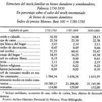 Estructura del stock familiar de bienes de consumo en Palencia, 1750-1840.jpg