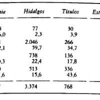 Categoría social y niveles de renta (en reales) en Madrid, 1749–1774.jpg