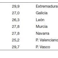 Esperanza de vida al nacimiento (segunda mitad del siglo XVIII en España continental).jpg